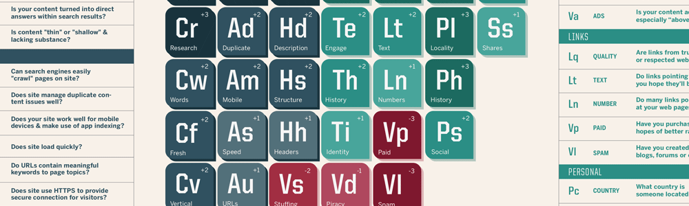 SearchEngineLand-Periodic-Table-of-SEO-2015-large1000x300