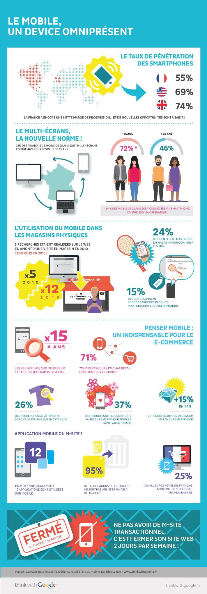 infographie-google-chiffres-cls-mobile-en-france-2015-1-638